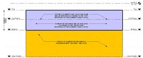 revit tutorial view range ceiling plan revit view range pictures to pin on pinterest