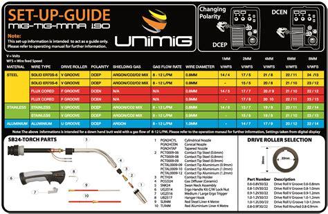 230 volt 50 outlet wiring diagram wiring diagram