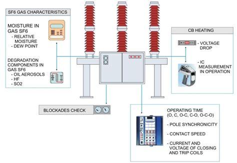 high voltage diagnostics high voltage circuit breaker diagnostics končar