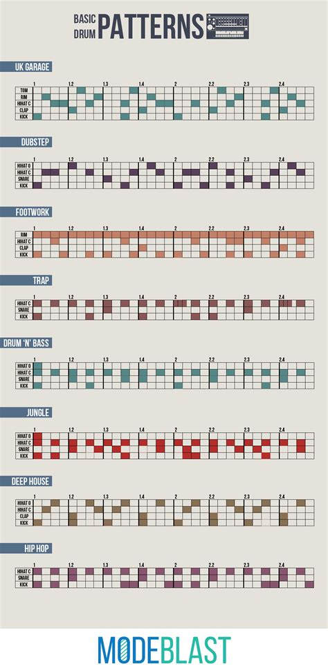drum pattern edm an infographic containing drum patterns of electronic