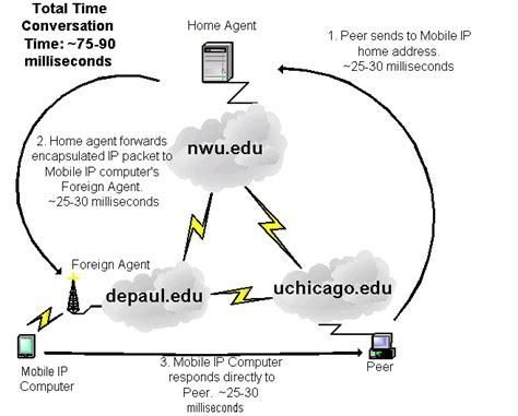 Mobile Ip Address Lookup Mobile Ip