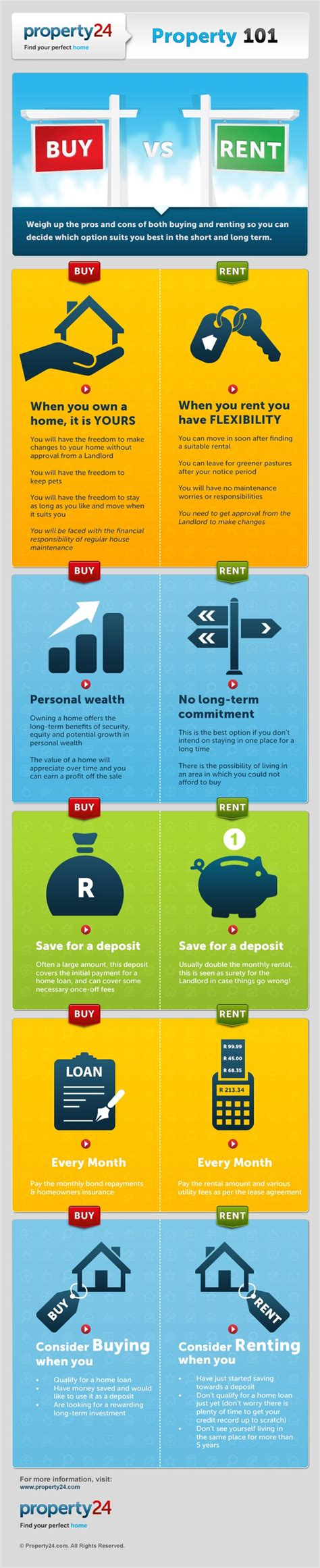 buying a house vs renting and investing infographic rent vs buy a home property 101 rent vs buy guide infographics