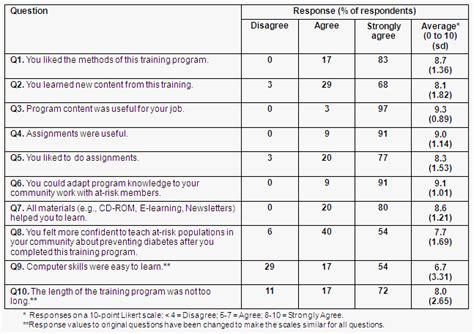 program evaluation survey template program evaluation sle survey questions brasilbittorrent