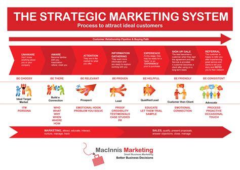 Strategic Marketing inbound marketing marketing i marketing