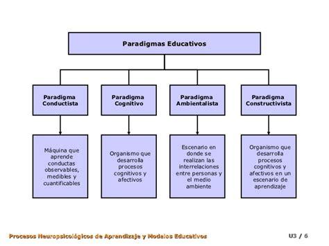 Modelo Curricular Sociocognitivo Paradigmas Y Modelos Educativos I