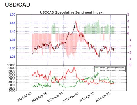 pattern day trading canada usd cad declines for 2nd consecutive session