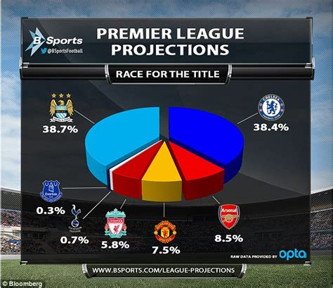 epl table how it works manchester city will win the premier league while