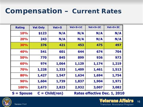 va disability compensation table veterans affairs compensation table brokeasshome com