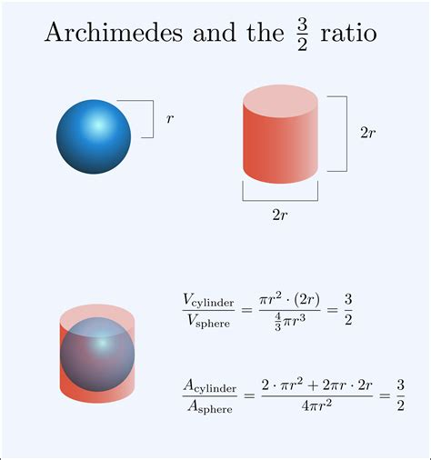 archimedes sphere and cylinder קובץ sphere inside a cylinder archimedes ratio svg