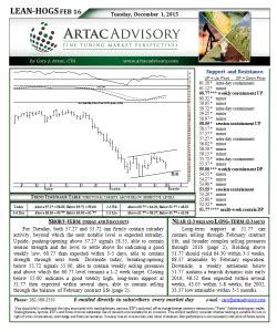 lean hog futures market technical analysis artac advisory