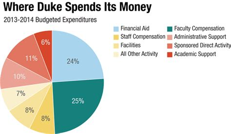 Financial Aid Duke Mba by Duke 60 000 A Year For College Is Actually A Discount