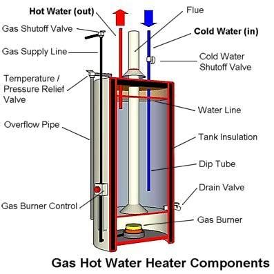 diy: flush your water heater and check/replace your anode