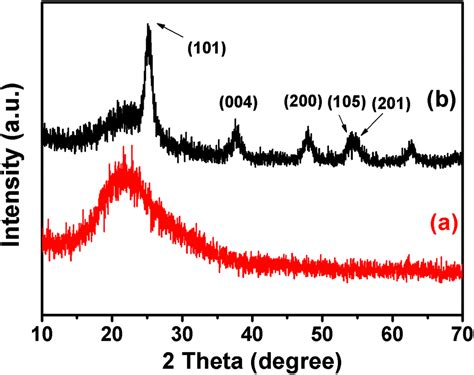 xrd pattern amorphous silica the preparation of tubular heterostructures based on