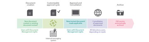 workflow dms document management system workflow 28 images document