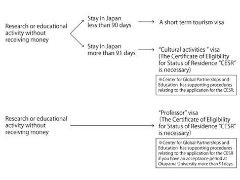 Employment Letter For Japan Visa Application employment certificate for japan visa sle gallery