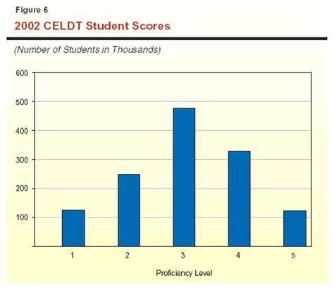 Celdt Practice Worksheets by All Worksheets 187 Celdt Practice Worksheets Printable