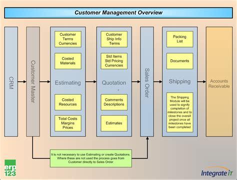 crm sales process flowchart erp123 flow charts erp123 a better approach to erp