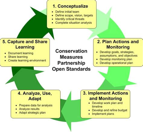 Wildlife Management Plan Template by Conservation Planning Nq Tropics
