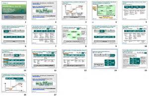 Sourcing Plan Template by Pin Strategic Sourcing Chart On