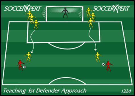teaching 1st defender, first defender soccer, teaching