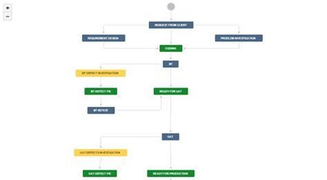 jira change management workflow change request workflow atlassian marketplace