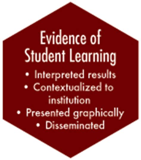 Evidence Of Student Learning Assessment Of Student
