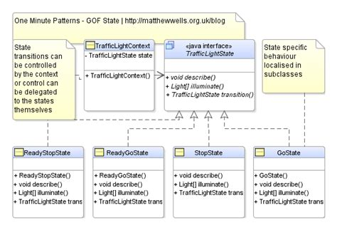 state pattern java exle matthew wells freelance java java ee developer and architect