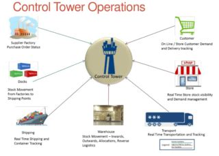 the supply chain control tower! an assessment! supply