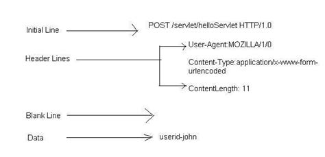 java tutorials the structure of http request