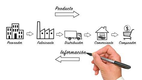 cadenas de suministros que es optimizar la cadena de suministros foreplanner