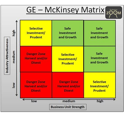 9 cell matrix template image gallery mckinsey matrix