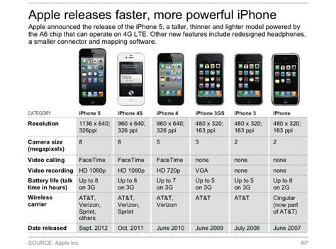 Iphone Comparison by Techno Idol