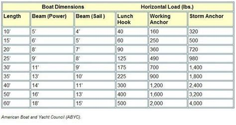 boat anchor size chart safe anchoring
