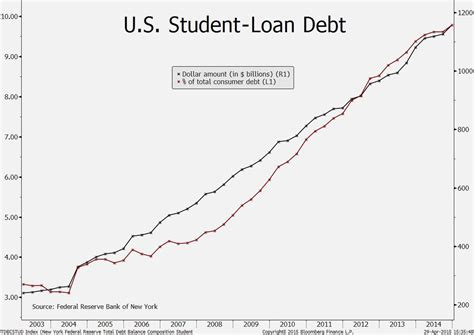 Student Loans For Cus Housing 28 Images The Deficit Mygovcost Government Cost
