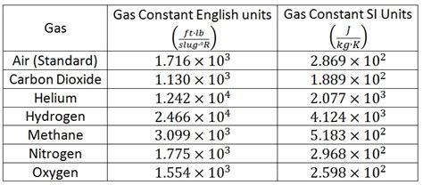Universal Gas Constant by Fluid Mechanics Ideal Gas Law
