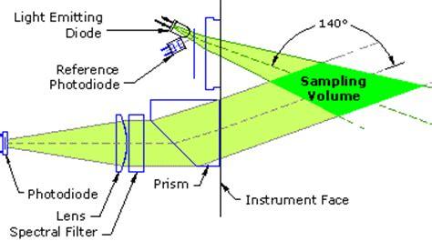 section 1254 property backscattering optics hobi labs