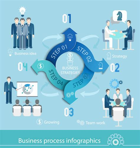 Mba Process After B by Business Process Infographic Stock Vector Illustration