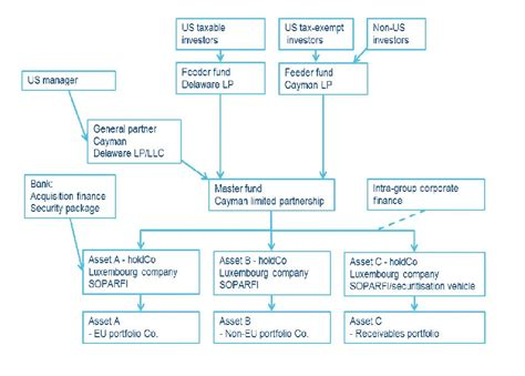 equity fund structure diagram luxembourg cayman equity structures ogier