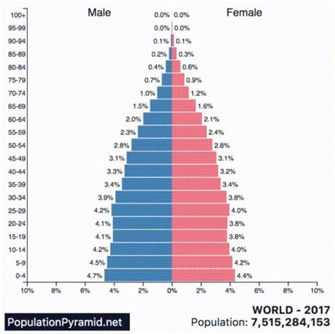 animation: population pyramids of the 10 most populous