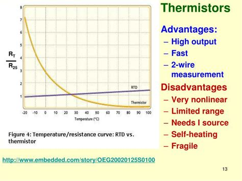 ntc thermistor advantages ppt measurement of temperature powerpoint presentation id 3021797