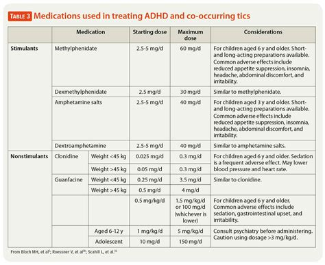 Adhd Medication For 4 Year - chronic motor or vocal tic disorder treatment impremedia net