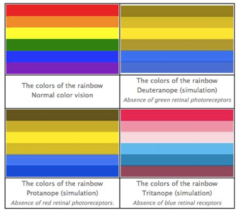color blind colors to avoid usability tip don t rely on color to convey your message