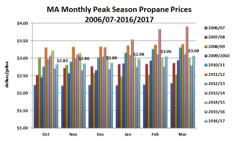 propane price survey for july 11 2017