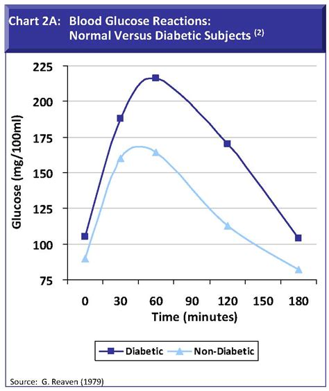 normal level of blood glucose diagram normal blood sugar after chart grain expectations