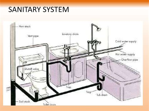 94 bathroom water pipe layout diagram of the drain