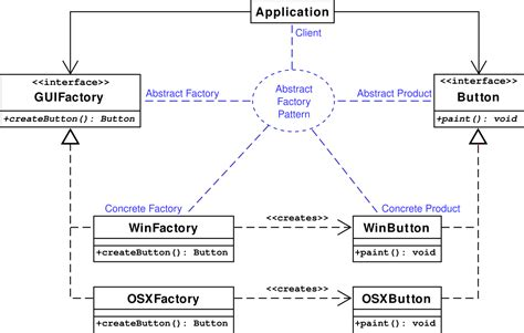 abstract pattern oop abstract factory pattern wikipedia