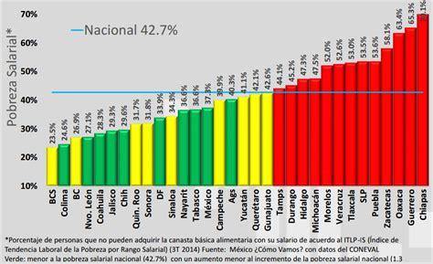 indice inflacionario 2016 indice congreso en argentina 2015 2016 y 2017 tlaxcala