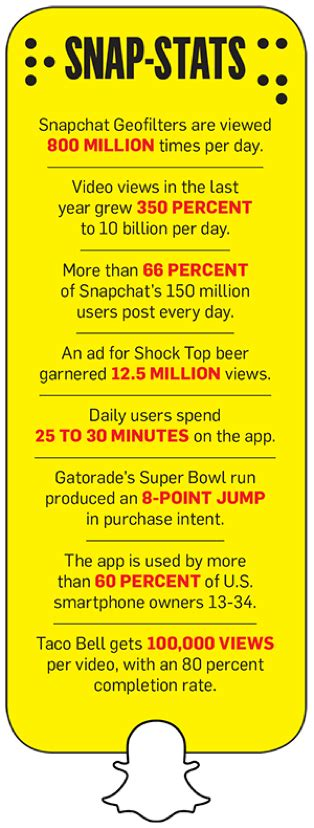 snapchat challenge advertising on snapchat discover the new age of