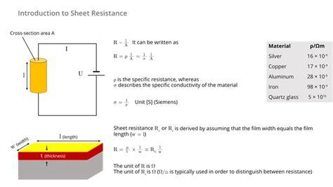 thin resistor thermal resistance suragus thin characterization