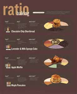 recipe infographics 8 great baking infographics sponge cake shortbread and